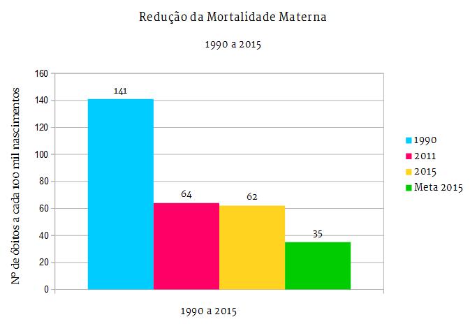 Redução da Mortalidade Materna entre 1990 e 2015